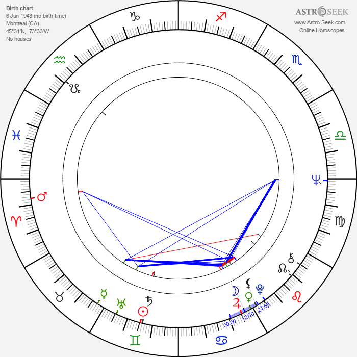 Jean-Claude Lord - Astrology Natal Birth Chart