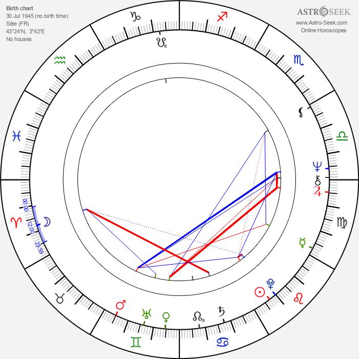 Jean-Claude Martinez - Astrology Natal Birth Chart