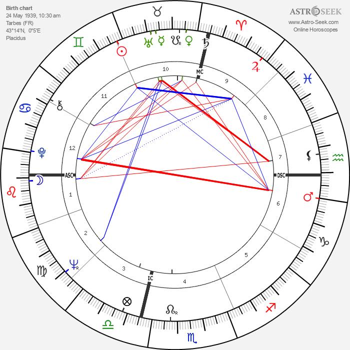 Jean-Claude Mas - Astrology Natal Birth Chart