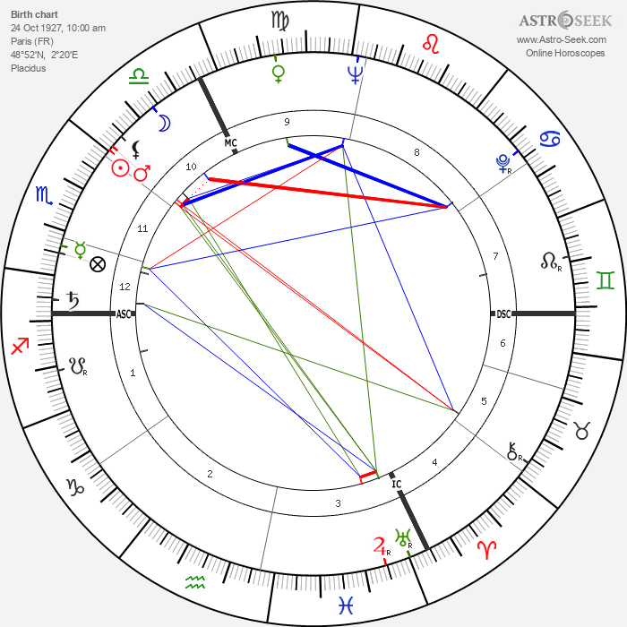 Jean-Claude Pascal - Astrology Natal Birth Chart