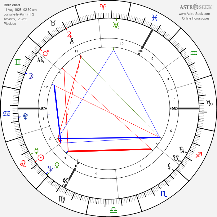 Jean-Claude Pelletier - Astrology Natal Birth Chart