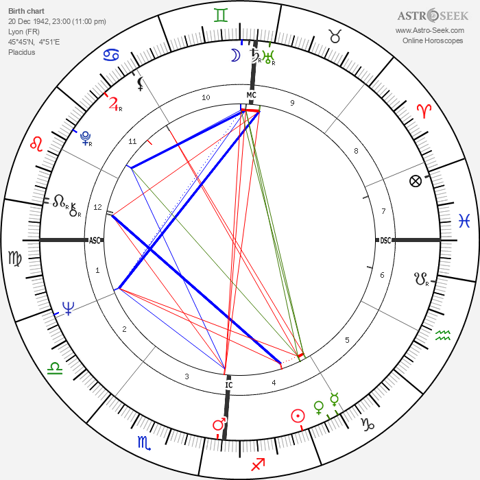 Jean-Claude Trichet - Astrology Natal Birth Chart
