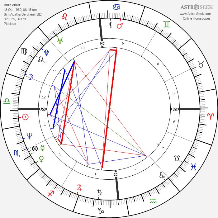 Jean-Claude Van Damme - Astrology Natal Birth Chart