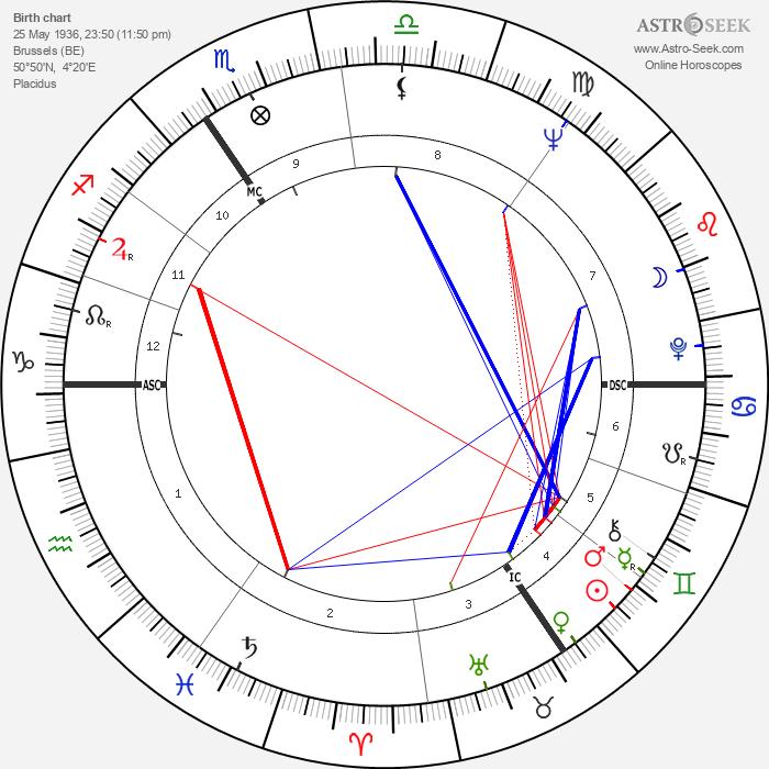 Jean-Claude van Itallie - Astrology Natal Birth Chart