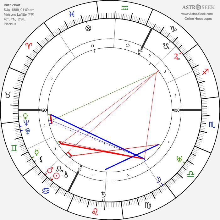 Jean Cocteau - Astrology Natal Birth Chart
