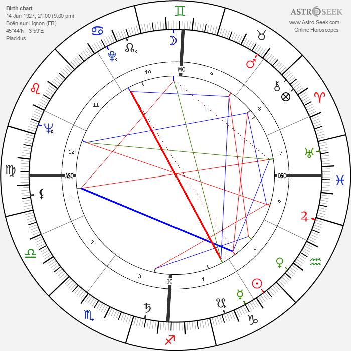 Jean Coignet - Astrology Natal Birth Chart