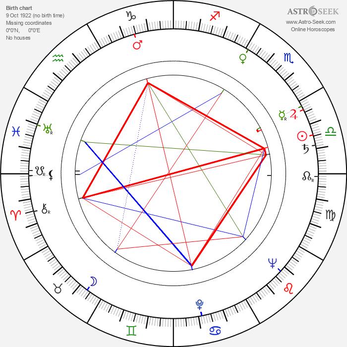 Jean Collomb - Astrology Natal Birth Chart