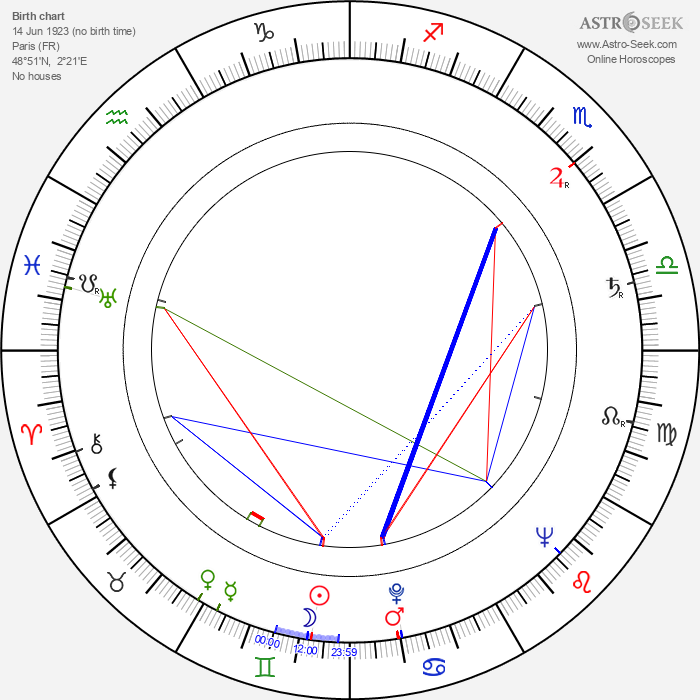 Jean Cosmos - Astrology Natal Birth Chart