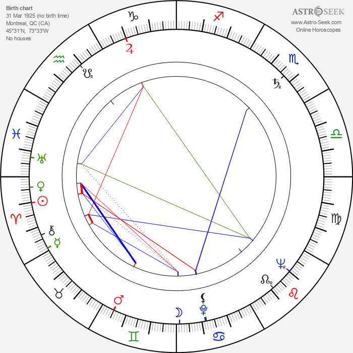 Jean Coutu - Astrology Natal Birth Chart
