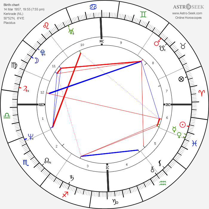 Jean Cremers - Astrology Natal Birth Chart