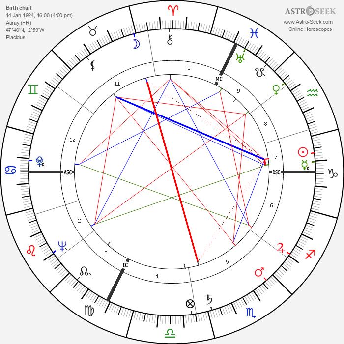 Jean Danet - Astrology Natal Birth Chart