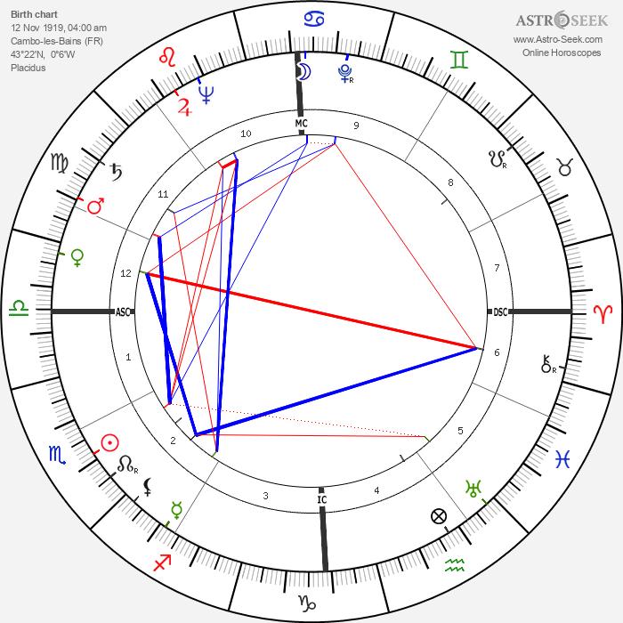 Jean Dauger - Astrology Natal Birth Chart