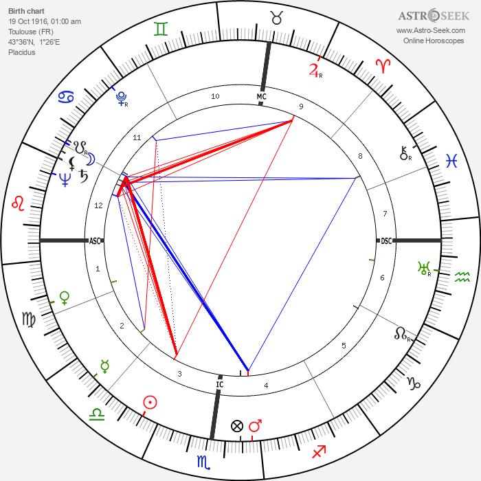 Jean Dausset - Astrology Natal Birth Chart