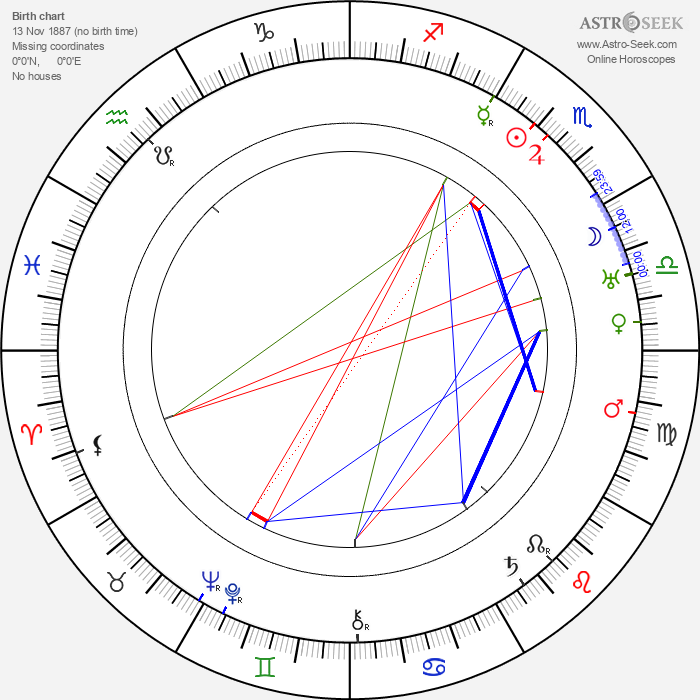 Jean de Limur - Astrology Natal Birth Chart