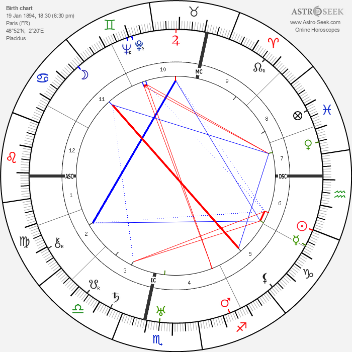 Jean Debucourt - Astrology Natal Birth Chart