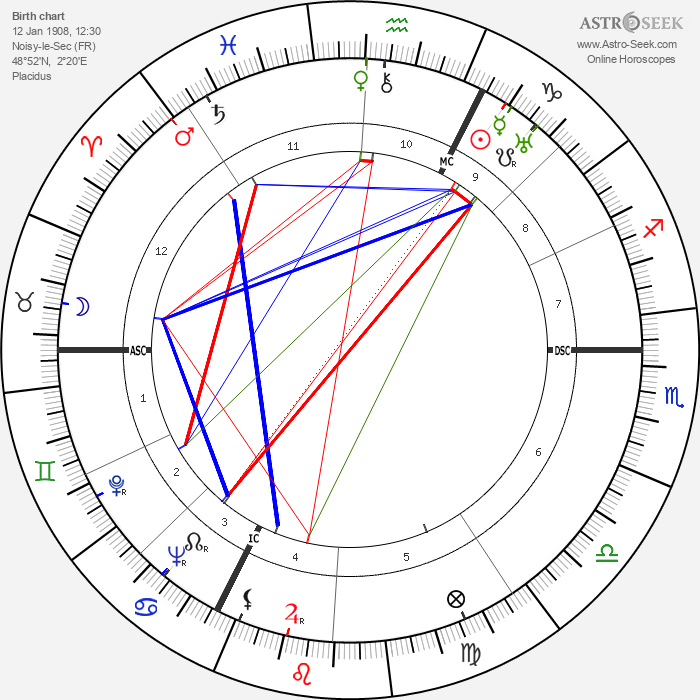 Jean Delannoy - Astrology Natal Birth Chart