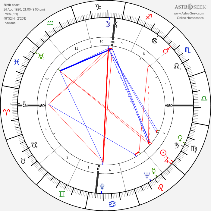 Jean Desailly - Astrology Natal Birth Chart