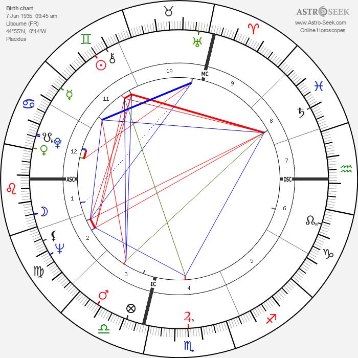 Jean-Didier Vincent - Astrology Natal Birth Chart