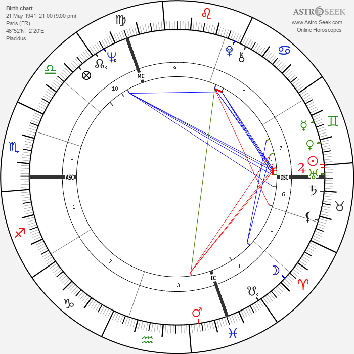Jean-Didier Wolfromm - Astrology Natal Birth Chart