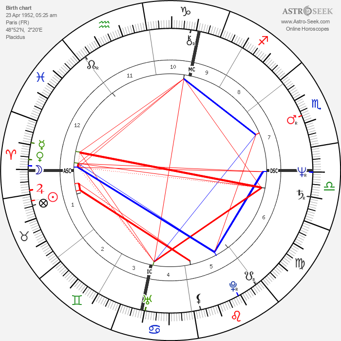 Jean-Dominique Bauby - Astrology Natal Birth Chart