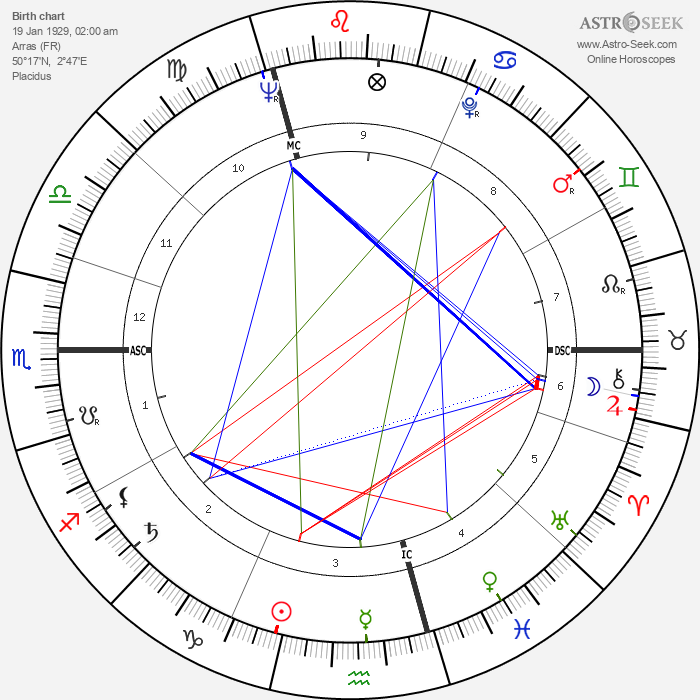 Jean Douchet - Astrology Natal Birth Chart