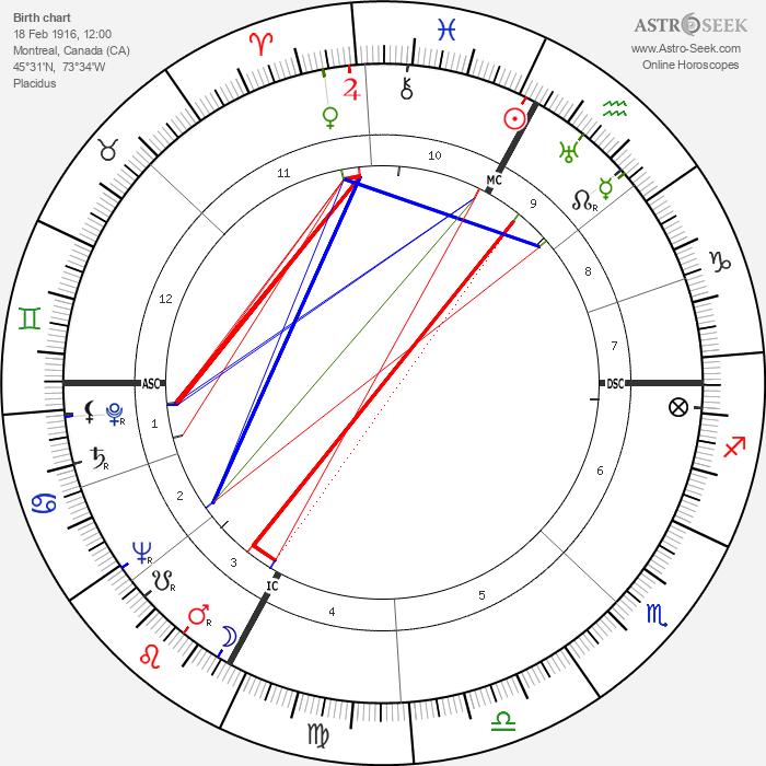 Jean Drapeau - Astrology Natal Birth Chart