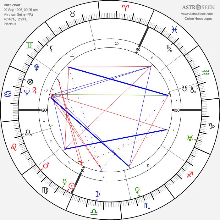 Jean Dréville - Astrology Natal Birth Chart