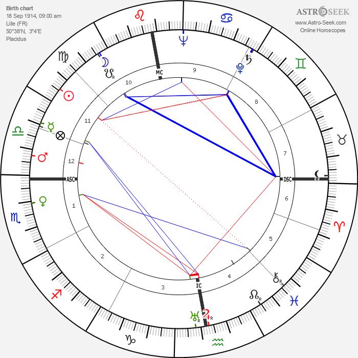 Jean Dubuisson - Astrology Natal Birth Chart