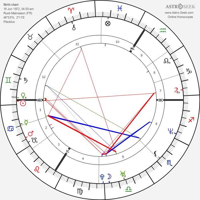 Jean Dujardin - Astrology Natal Birth Chart
