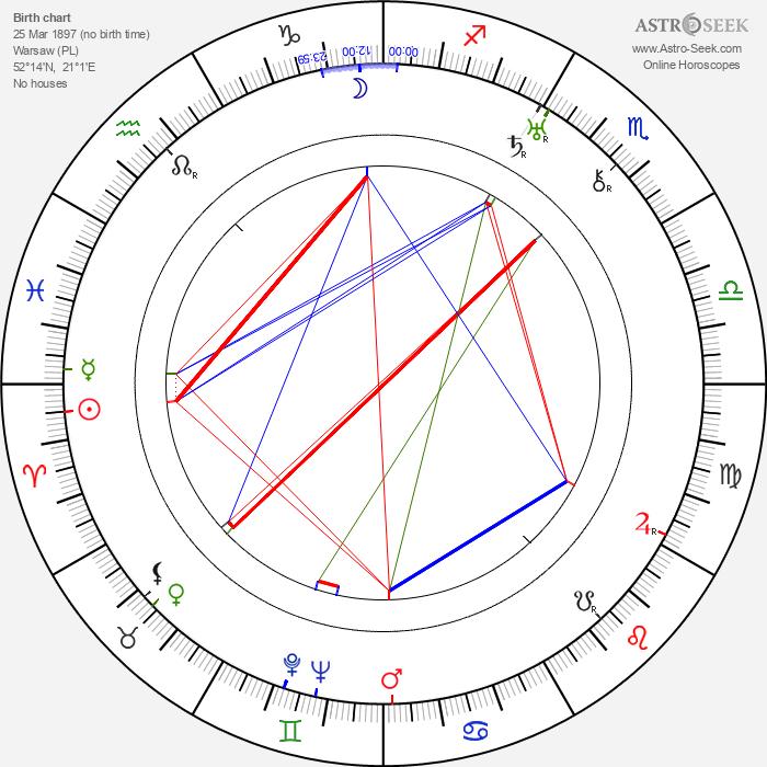 Jean Epstein - Astrology Natal Birth Chart