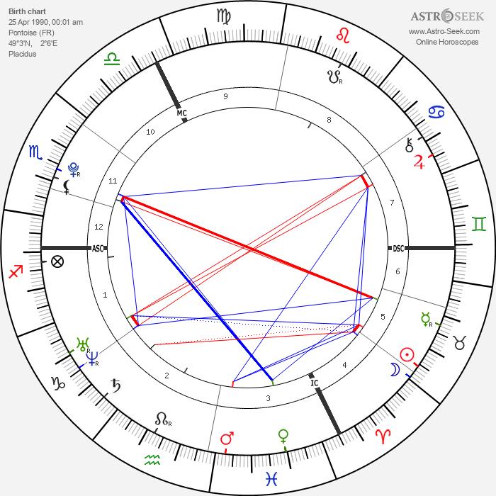 Jean-Eric Vergne - Astrology Natal Birth Chart