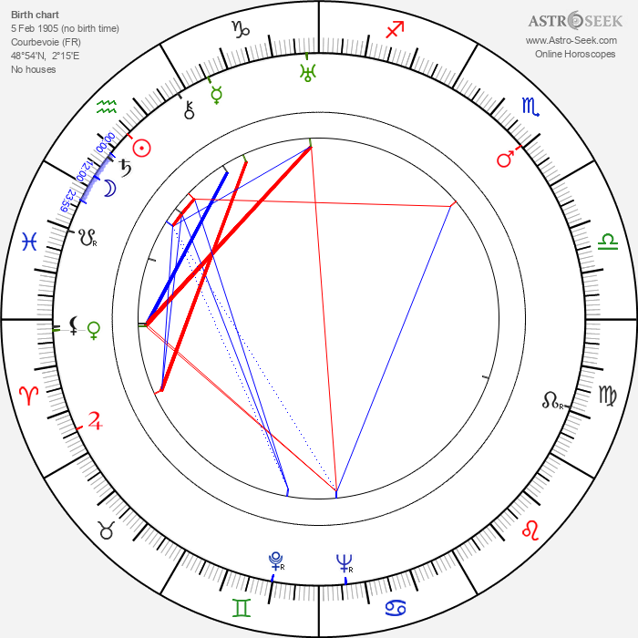 Jean Faurez - Astrology Natal Birth Chart