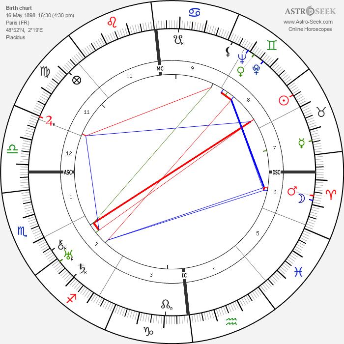 Jean Fautrier - Astrology Natal Birth Chart