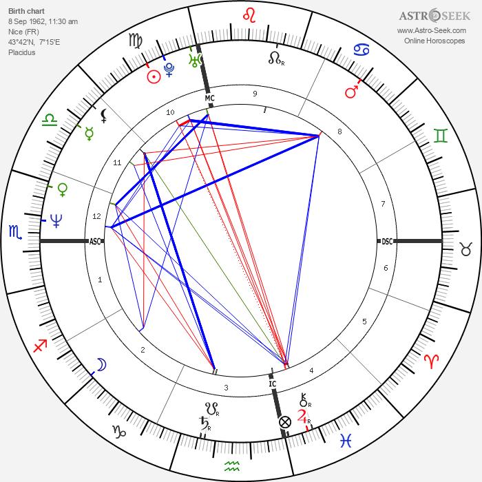 Jean-Félix Lalanne - Astrology Natal Birth Chart