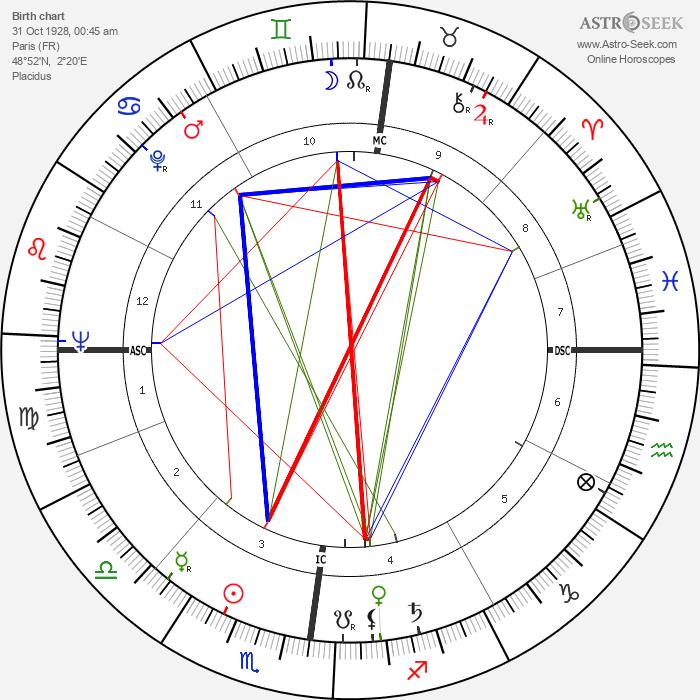 Jean-François Deniau - Astrology Natal Birth Chart