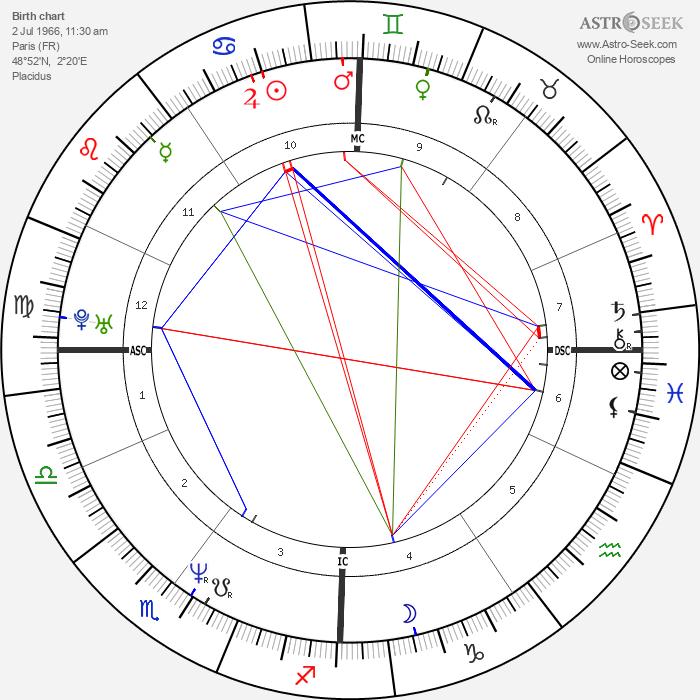 Jean-François Richet - Astrology Natal Birth Chart
