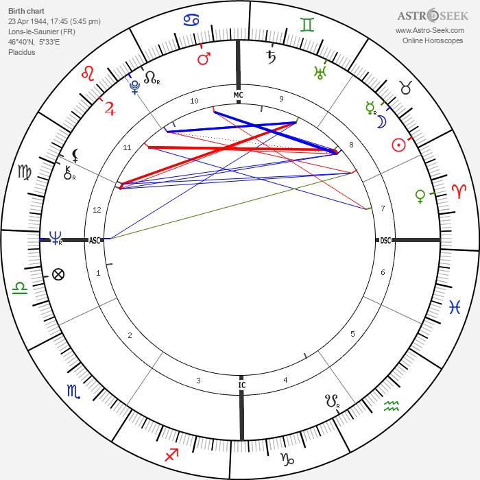 Jean-François Stévenin - Astrology Natal Birth Chart
