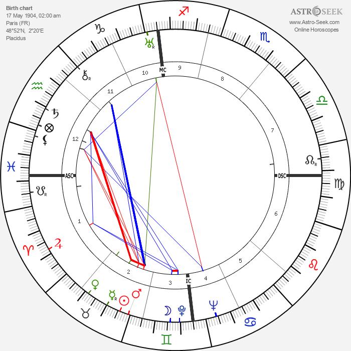 Jean Gabin - Astrology Natal Birth Chart