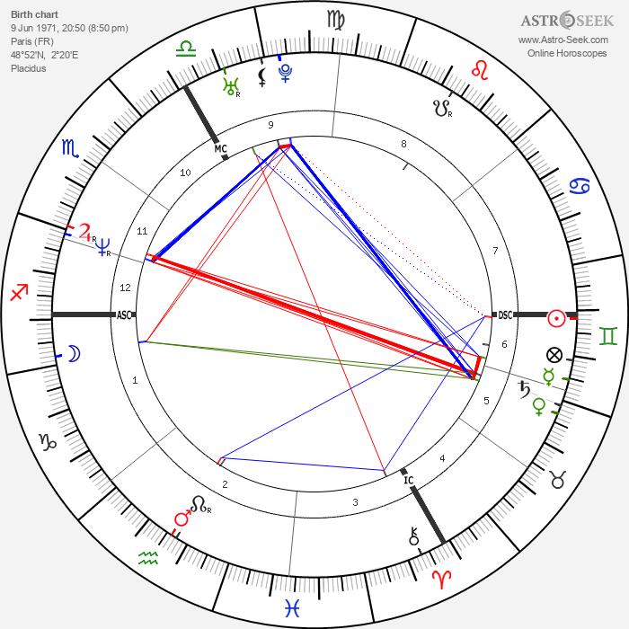 Jean Galfione - Astrology Natal Birth Chart