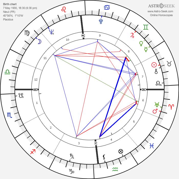 Jean Gandois - Astrology Natal Birth Chart