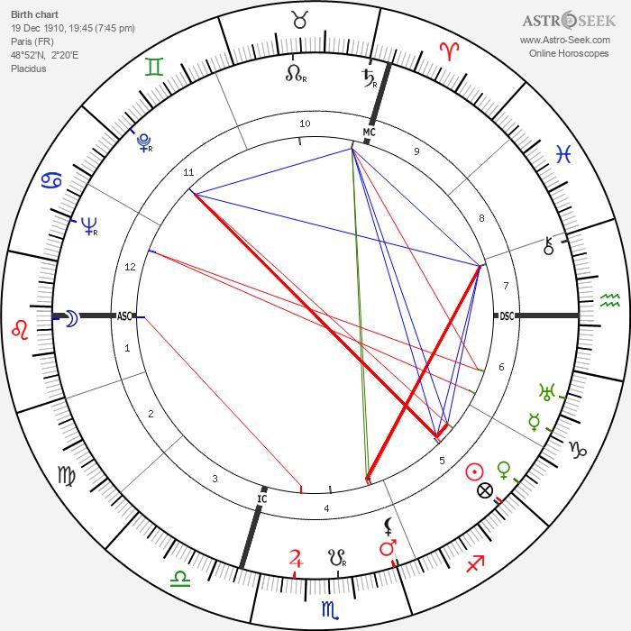 Jean Genet - Astrology Natal Birth Chart
