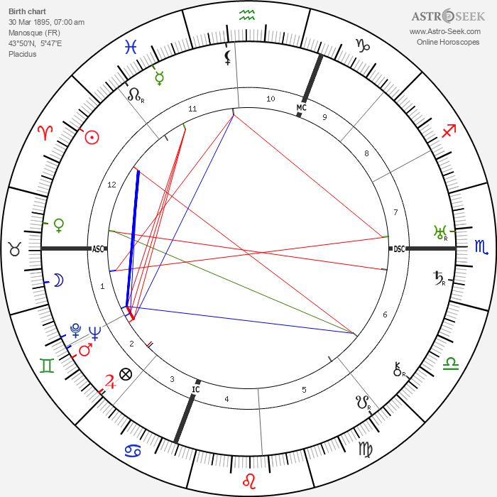 Jean Giono - Astrology Natal Birth Chart