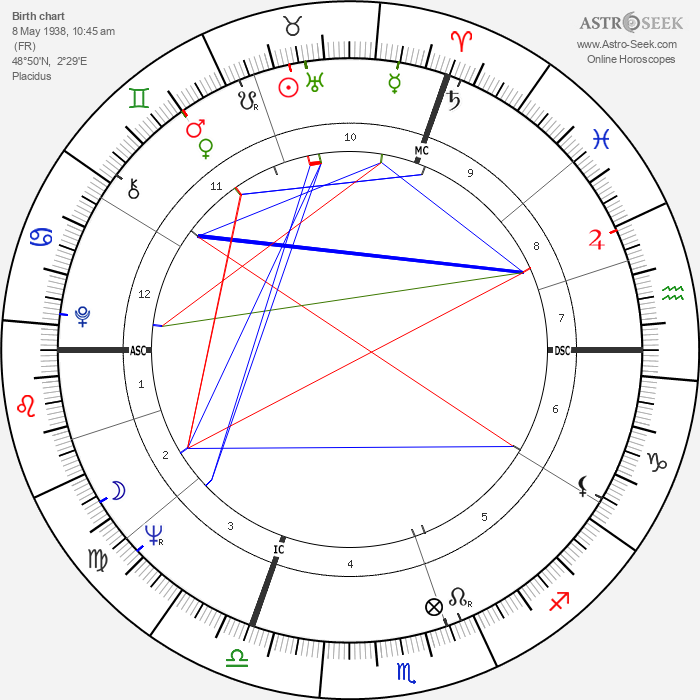 Jean Giraud - Astrology Natal Birth Chart