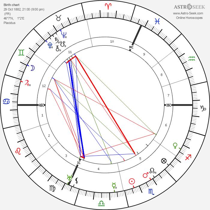Jean Giraudoux - Astrology Natal Birth Chart