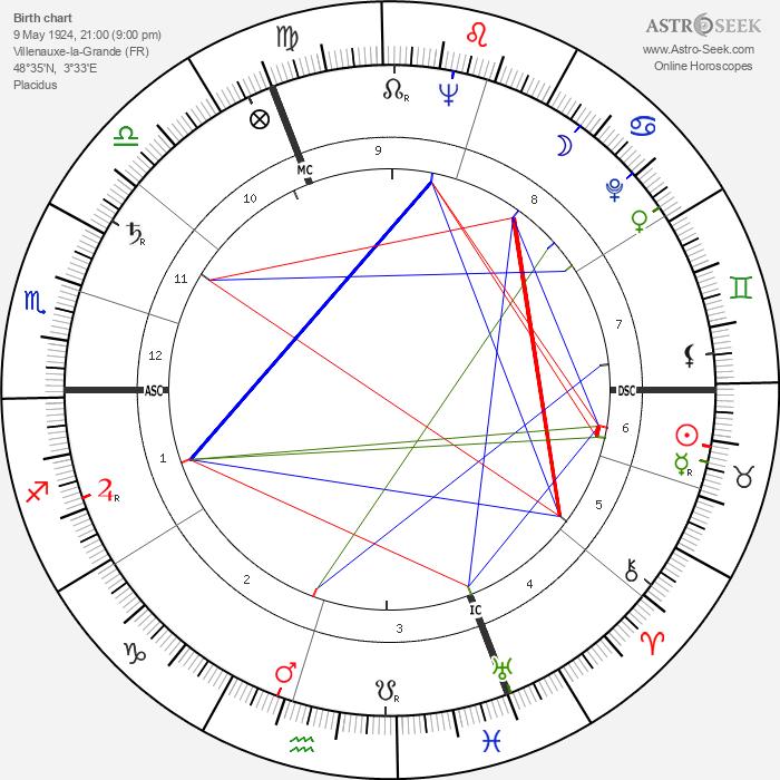 Jean Girault - Astrology Natal Birth Chart