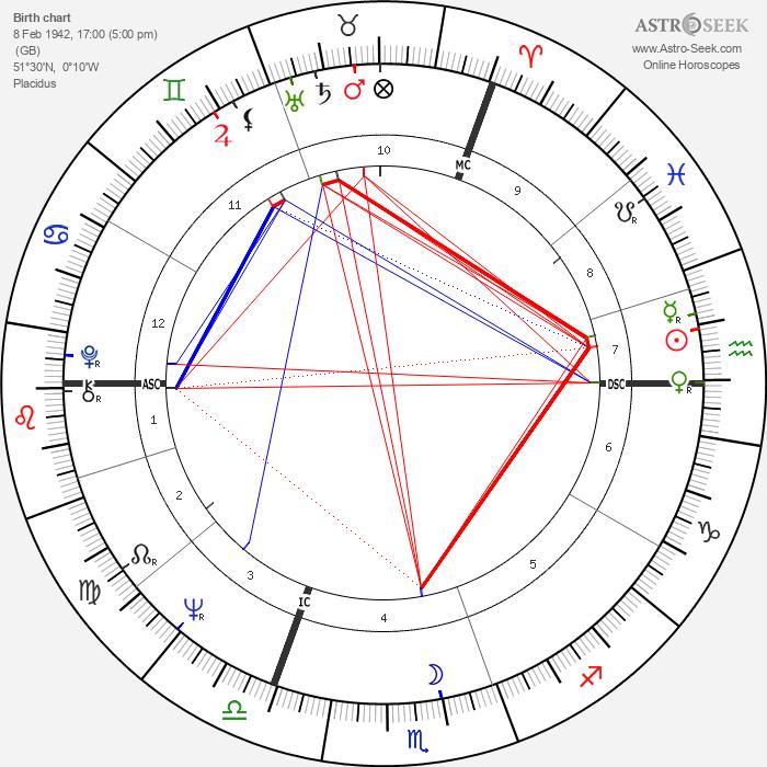Jean Gol - Astrology Natal Birth Chart