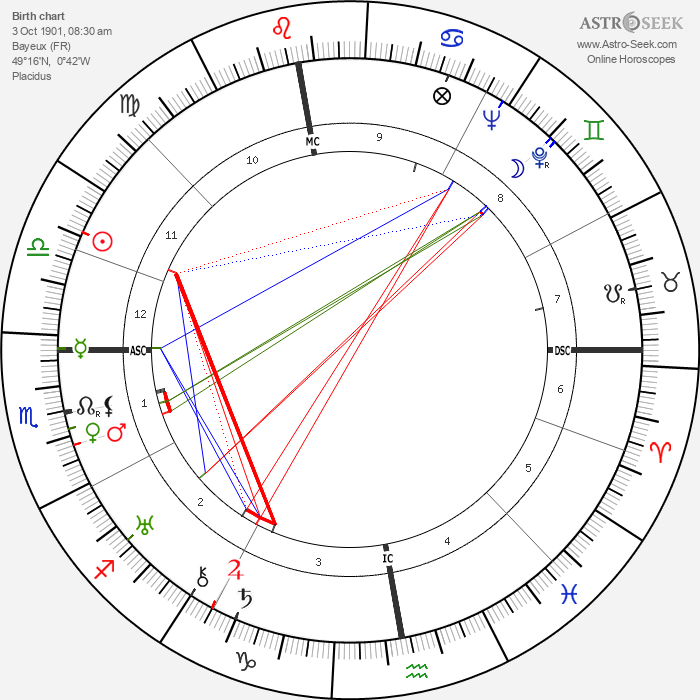 Jean Grémillon - Astrology Natal Birth Chart