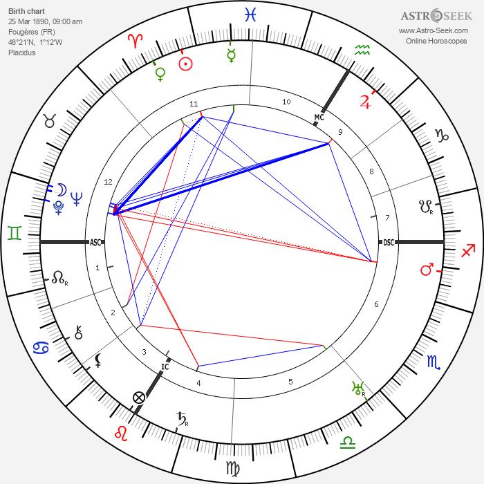 Jean Guehenno - Astrology Natal Birth Chart