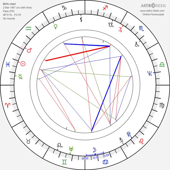 Jean-Guy Fechner - Astrology Natal Birth Chart