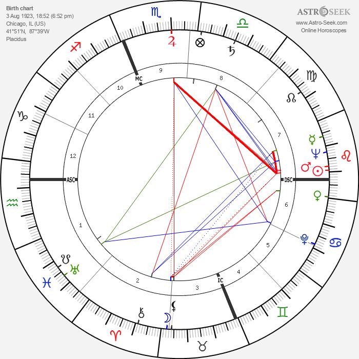 Jean Hagen - Astrology Natal Birth Chart